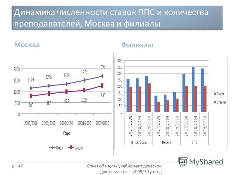 Динамика численности ставок ППС и количества преподавателей, Москва и филиалы Москва Филиалы Отчет об итогах учебно - методической деятельности за 2009/10 уч. год 47