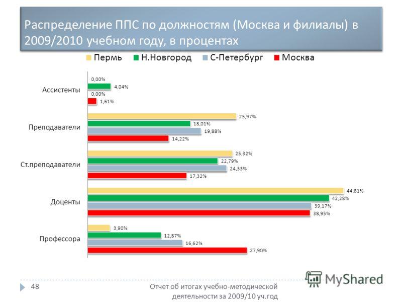 Распределение ППС по должностям ( Москва и филиалы ) в 2009/2010 учебном году, в процентах Отчет об итогах учебно - методической деятельности за 2009/10 уч. год 48