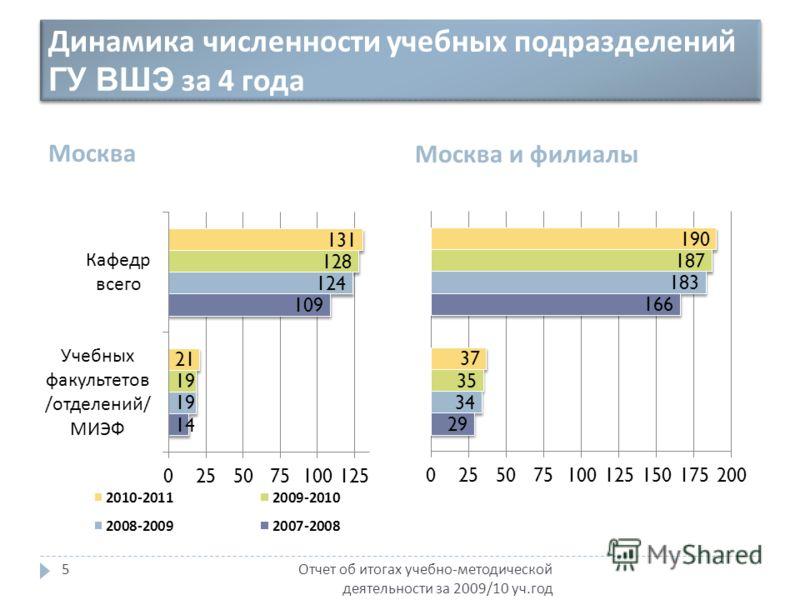 Динамика численности учебных подразделений ГУ ВШЭ за 4 года Москва Москва и филиалы Отчет об итогах учебно - методической деятельности за 2009/10 уч. год 5