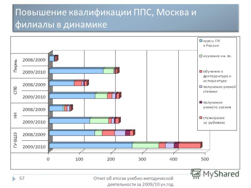 Повышение квалификации ППС, Москва и филиалы в динамике Отчет об итогах учебно - методической деятельности за 2009/10 уч. год 57