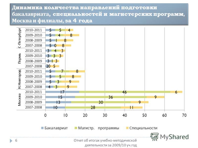 Динамика количества направлений подготовки бакалавриата, специальностей и магистерских программ, Москва и филиалы, за 4 года Отчет об итогах учебно - методической деятельности за 2009/10 уч. год 6