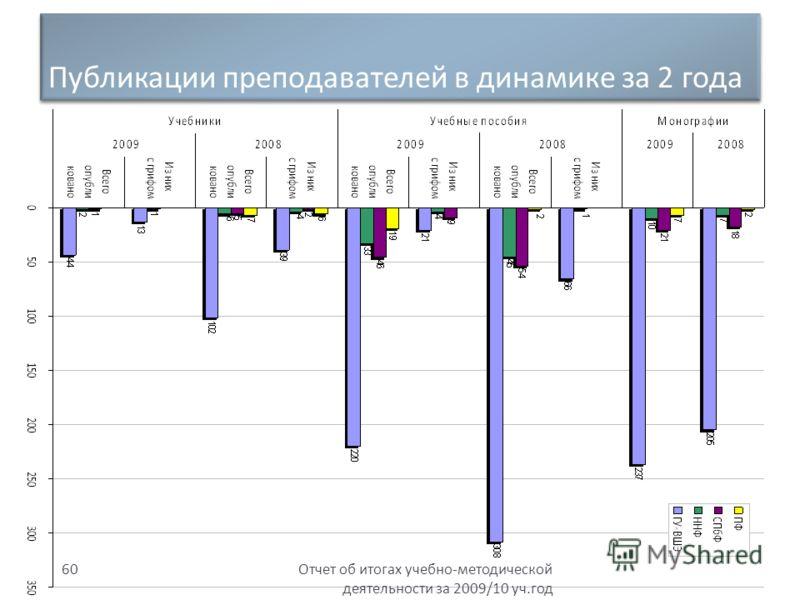 Публикации преподавателей в динамике за 2 года Отчет об итогах учебно - методической деятельности за 2009/10 уч. год 60