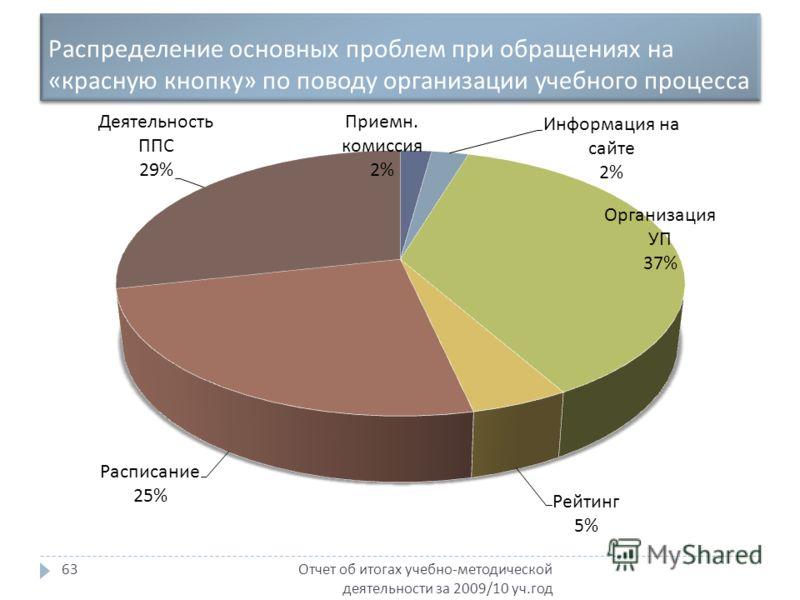 Распределение основных проблем при обращениях на « красную кнопку » по поводу организации учебного процесса Отчет об итогах учебно - методической деятельности за 2009/10 уч. год 63