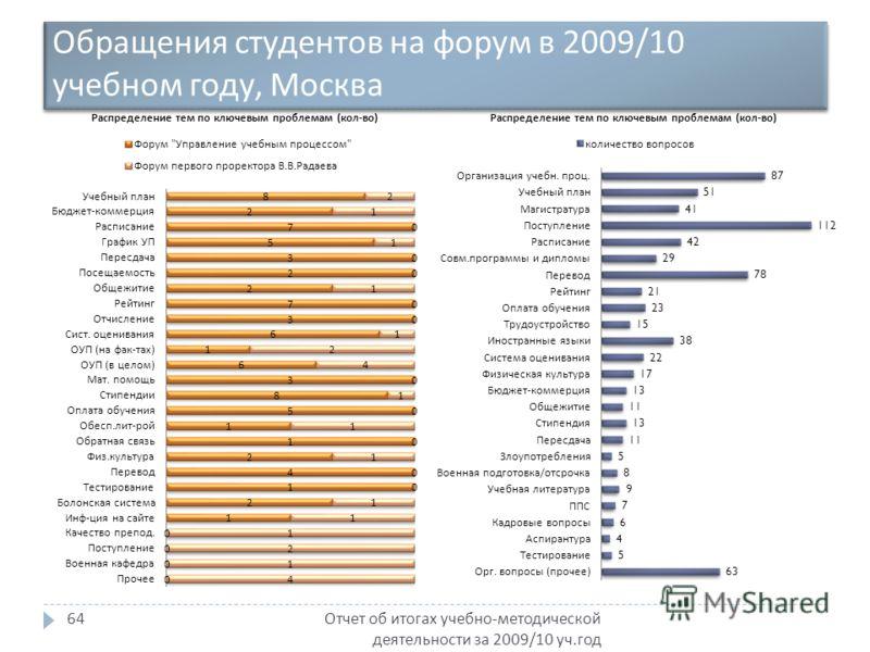Обращения студентов на форум в 2009/10 учебном году, Москва Отчет об итогах учебно - методической деятельности за 2009/10 уч. год 64