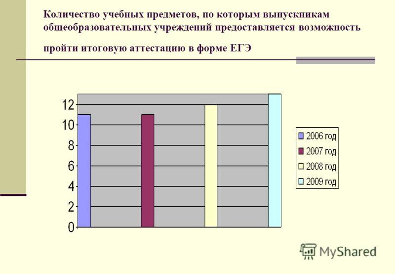 Количество учебных предметов, по которым выпускникам общеобразовательных учреждений предоставляется возможность пройти итоговую аттестацию в форме ЕГЭ