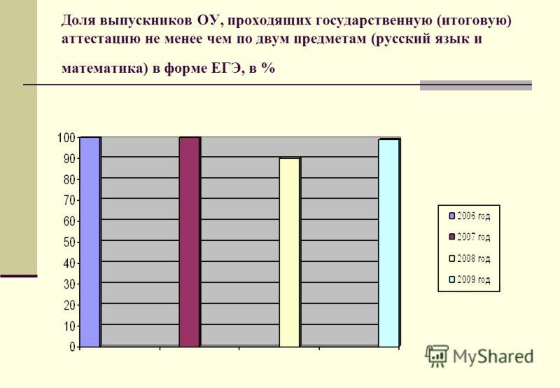 Доля выпускников ОУ, проходящих государственную (итоговую) аттестацию не менее чем по двум предметам (русский язык и математика) в форме ЕГЭ, в %