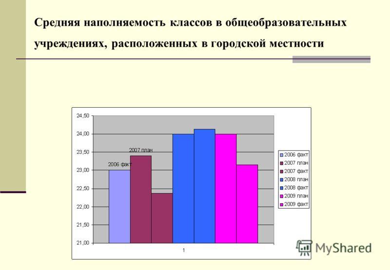 Средняя наполняемость классов в общеобразовательных учреждениях, расположенных в городской местности
