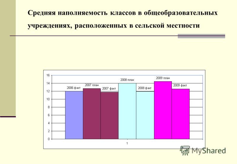 Средняя наполняемость классов в общеобразовательных учреждениях, расположенных в сельской местности