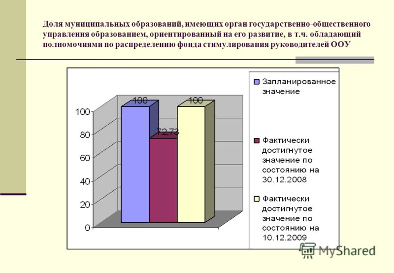 Доля муниципальных образований, имеющих орган государственно-общественного управления образованием, ориентированный на его развитие, в т.ч. обладающий полномочиями по распределению фонда стимулирования руководителей ООУ