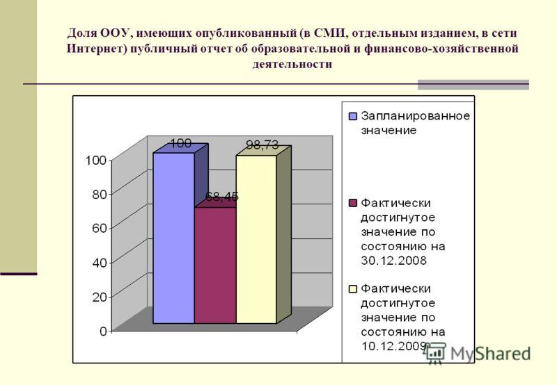 Доля ООУ, имеющих опубликованный (в СМИ, отдельным изданием, в сети Интернет) публичный отчет об образовательной и финансово-хозяйственной деятельности