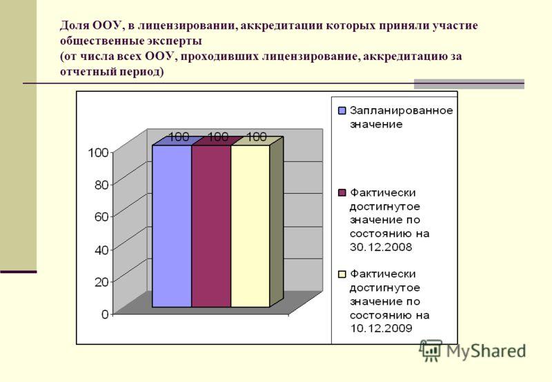 Доля ООУ, в лицензировании, аккредитации которых приняли участие общественные эксперты (от числа всех ООУ, проходивших лицензирование, аккредитацию за отчетный период)