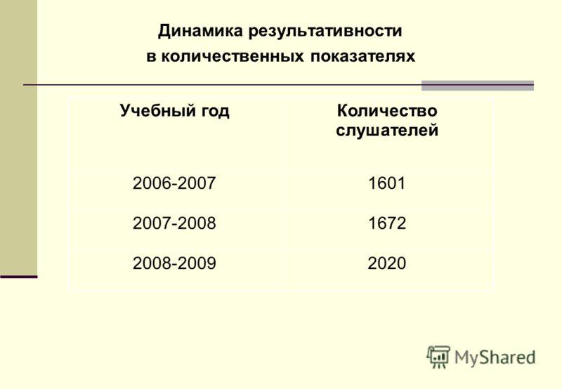 Динамика результативности в количественных показателях Учебный годКоличество слушателей 2006-20071601 2007-20081672 2008-20092020