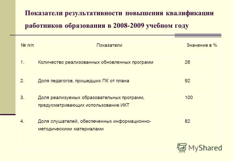 Показатели результативности повышения квалификации работников образования в 2008-2009 учебном году п/пПоказателиЗначение в % 1.Количество реализованных обновленных программ26 2.Доля педагогов, прошедших ПК от плана92 3.Доля реализуемых образовательны