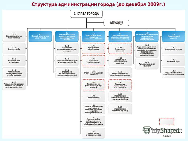 Структура администрации города (до декабря 2009г.)