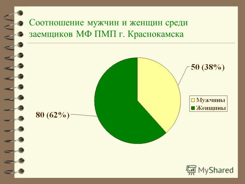 Соотношение мужчин и женщин среди заемщиков МФ ПМП г. Краснокамска