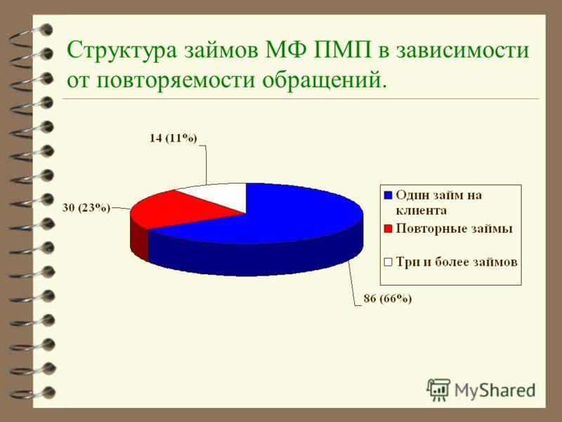 Структура займов МФ ПМП в зависимости от повторяемости обращений.