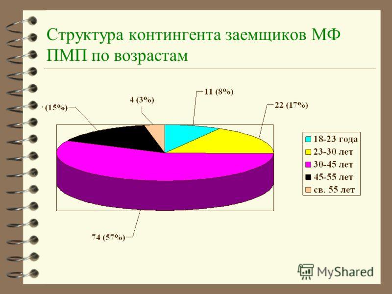 Структура контингента заемщиков МФ ПМП по возрастам