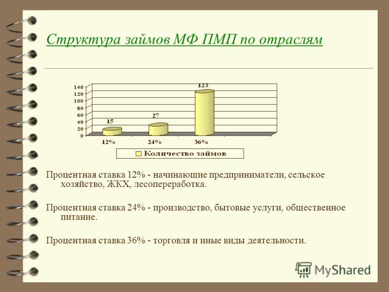 Структура займов МФ ПМП по отраслям Процентная ставка 12% - начинающие предприниматели, сельское хозяйство, ЖКХ, лесопереработка. Процентная ставка 24% - производство, бытовые услуги, общественное питание. Процентная ставка 36% - торговля и иные виды