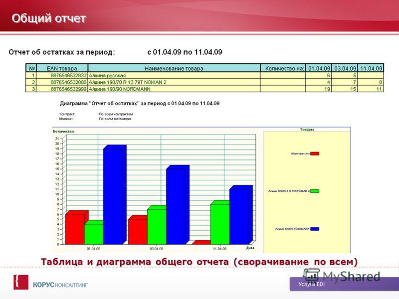 Общий отчет Таблица и диаграмма общего отчета (сворачивание по всем)