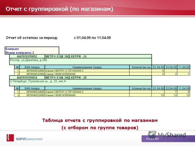 Отчет с группировкой (по магазинам) Таблица отчета с группировкой по магазинам (с отбором по группе товаров)