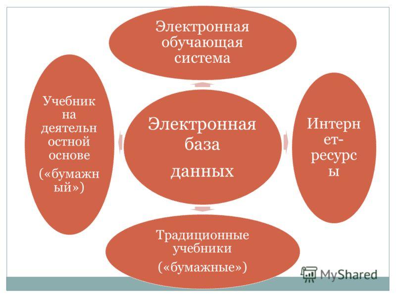 Электронная база данных Электронная обучающая система Интерн ет- ресурс ы Традиционные учебники («бумажные») Учебник на деятельн остной основе («бумажн ый»)