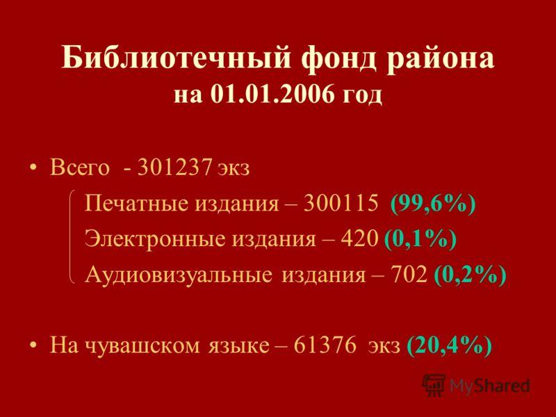 Библиотечный фонд района на 01.01.2006 год Всего - 301237 экз Печатные издания – 300115 (99,6%) Электронные издания – 420 (0,1%) Аудиовизуальные издания – 702 (0,2%) На чувашском языке – 61376 экз (20,4%)