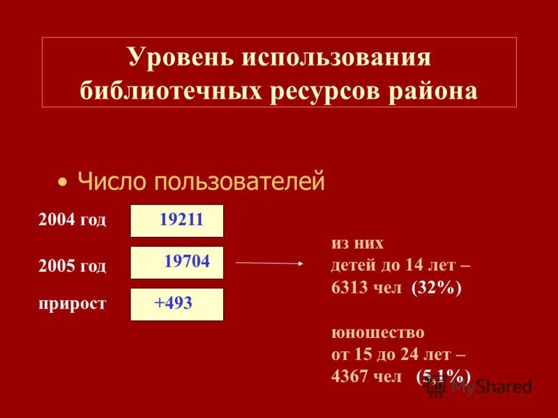 Число пользователей Уровень использования библиотечных ресурсов района 192112004 год 2005 год прирост 19704 +493 из них детей до 14 лет – 6313 чел (32%) юношество от 15 до 24 лет – 4367 чел (5,1%)