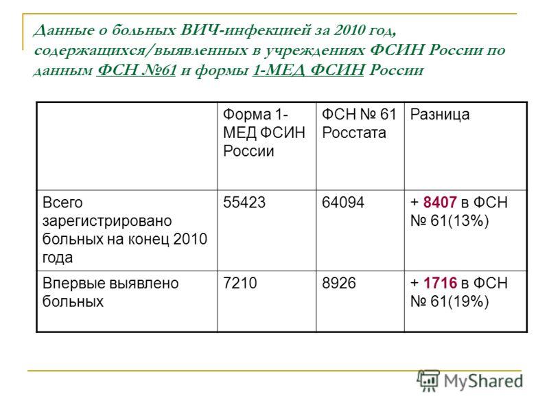 Данные о больных ВИЧ-инфекцией за 2010 год, содержащихся/выявленных в учреждениях ФСИН России по данным ФСН 61 и формы 1-МЕД ФСИН России Форма 1- МЕД ФСИН России ФСН 61 Росстата Разница Всего зарегистрировано больных на конец 2010 года 5542364094+ 84