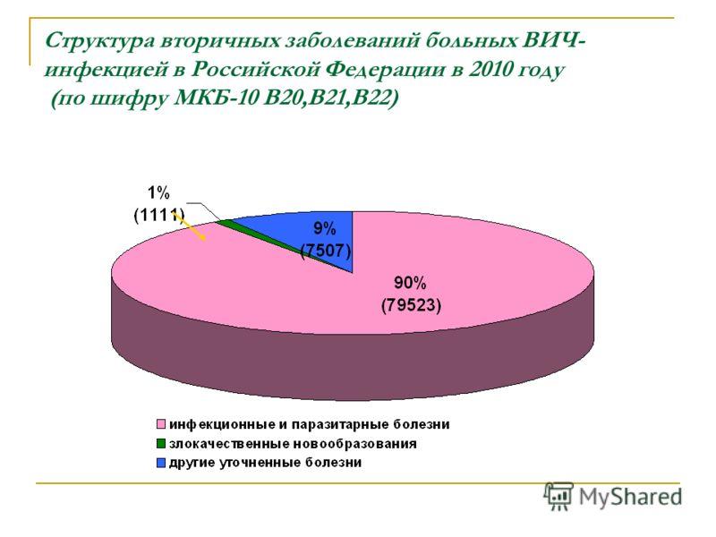 Структура вторичных заболеваний больных ВИЧ- инфекцией в Российской Федерации в 2010 году (по шифру МКБ-10 В20,В21,В22)