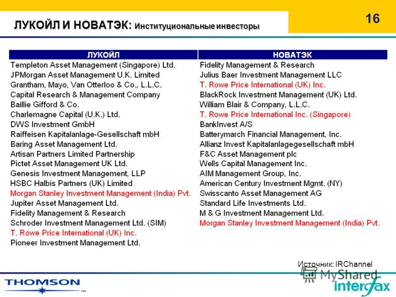 ЛУКОЙЛ И НОВАТЭК: Институциональные инвесторы 16 Источник: IRChannel