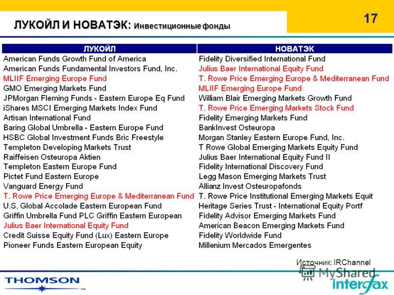 ЛУКОЙЛ И НОВАТЭК: Инвестиционные фонды 17 Источник: IRChannel