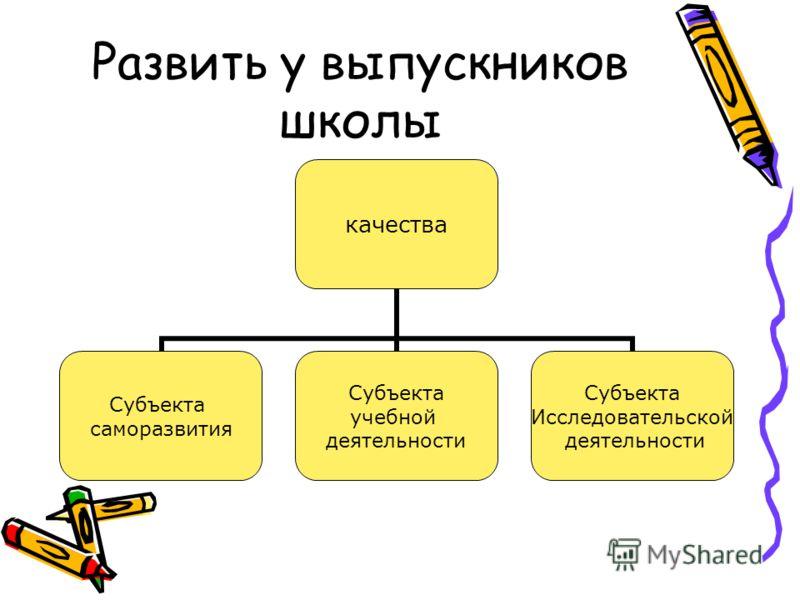 Развить у выпускников школы качества Субъекта саморазвития Субъекта учебной деятельности Субъекта Исследовательской деятельности