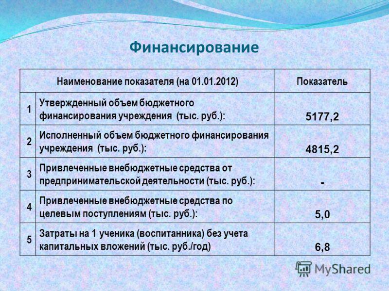 Финансирование Наименование показателя (на 01.01.2012)Показатель 1 Утвержденный объем бюджетного финансирования учреждения (тыс. руб.): 5177,2 2 Исполненный объем бюджетного финансирования учреждения (тыс. руб.): 4815,2 3 Привлеченные внебюджетные ср