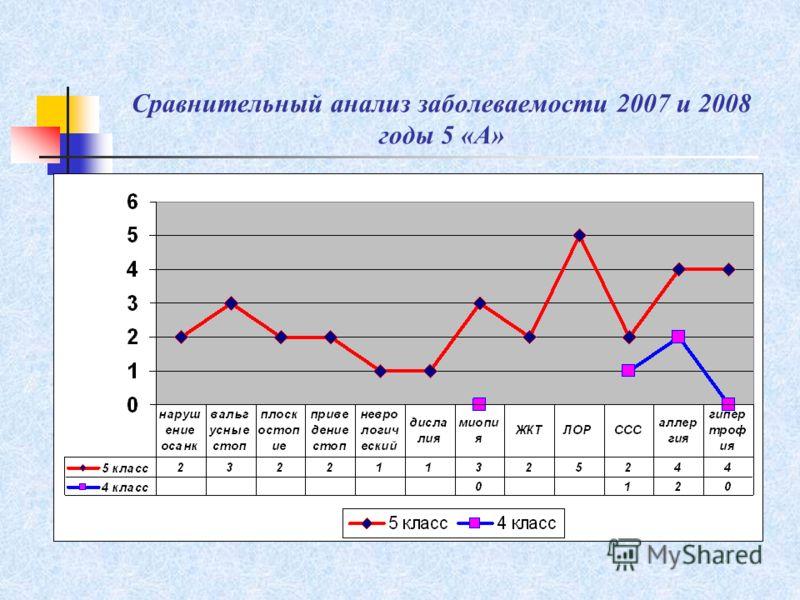 Сравнительный анализ заболеваемости 2007 и 2008 годы 5 «А»