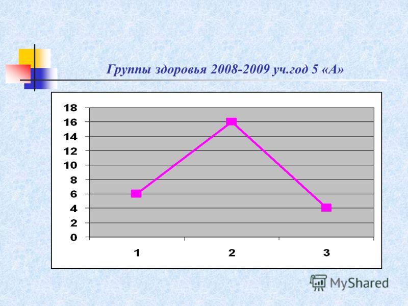 Группы здоровья 2008-2009 уч.год 5 «А»