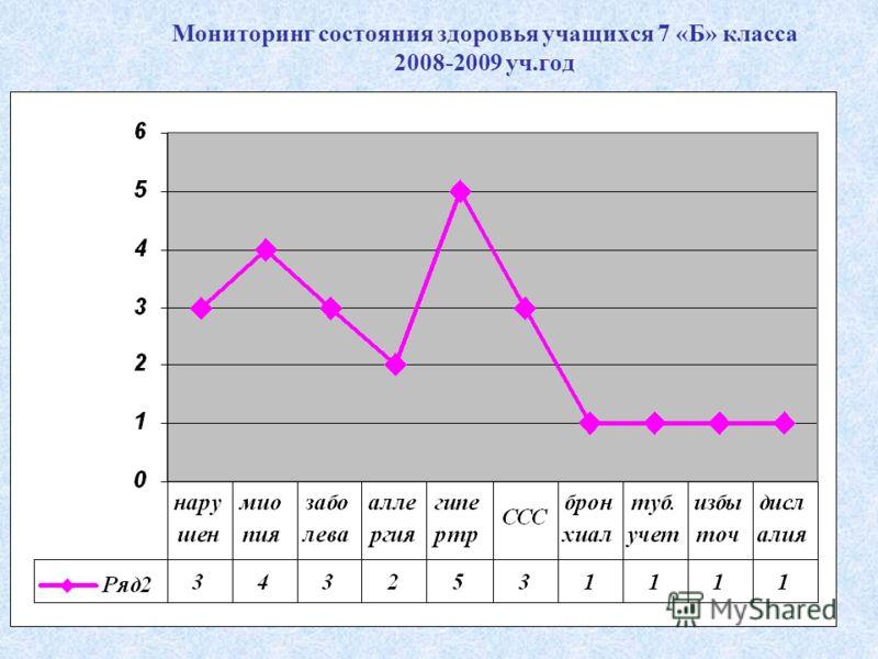 Мониторинг состояния здоровья учащихся 7 «Б» класса 2008-2009 уч.год