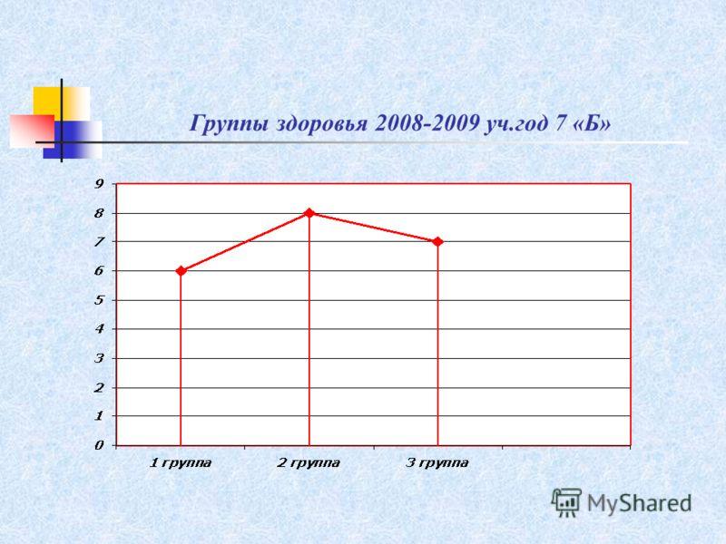 Группы здоровья 2008-2009 уч.год 7 «Б»