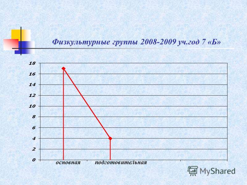 Физкультурные группы 2008-2009 уч.год 7 «Б» основнаяподготовительная