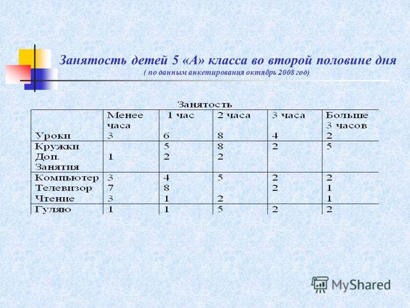 Занятость детей 5 «А» класса во второй половине дня ( по данным анкетирования октябрь 2008 год)