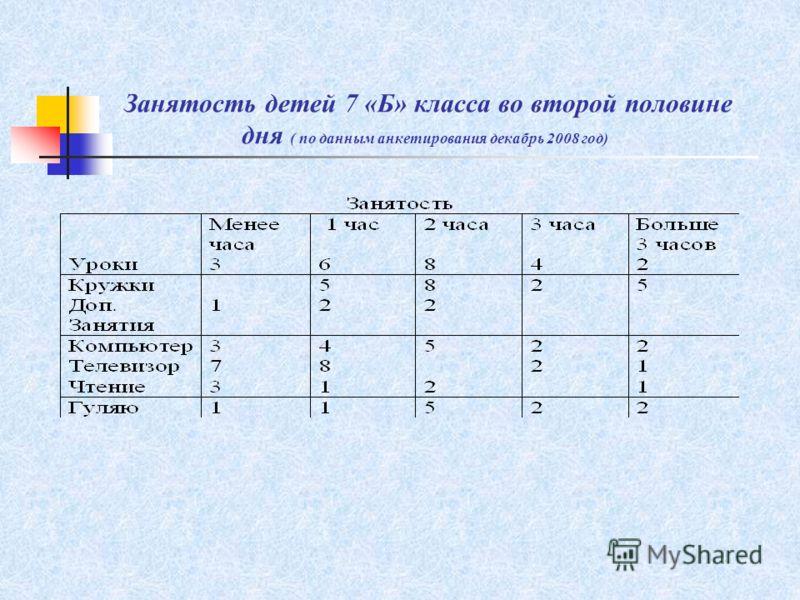 Занятость детей 7 «Б» класса во второй половине дня ( по данным анкетирования декабрь 2008 год)