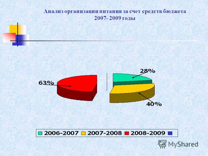 Анализ организации питания за счет средств бюджета 2007- 2009 годы