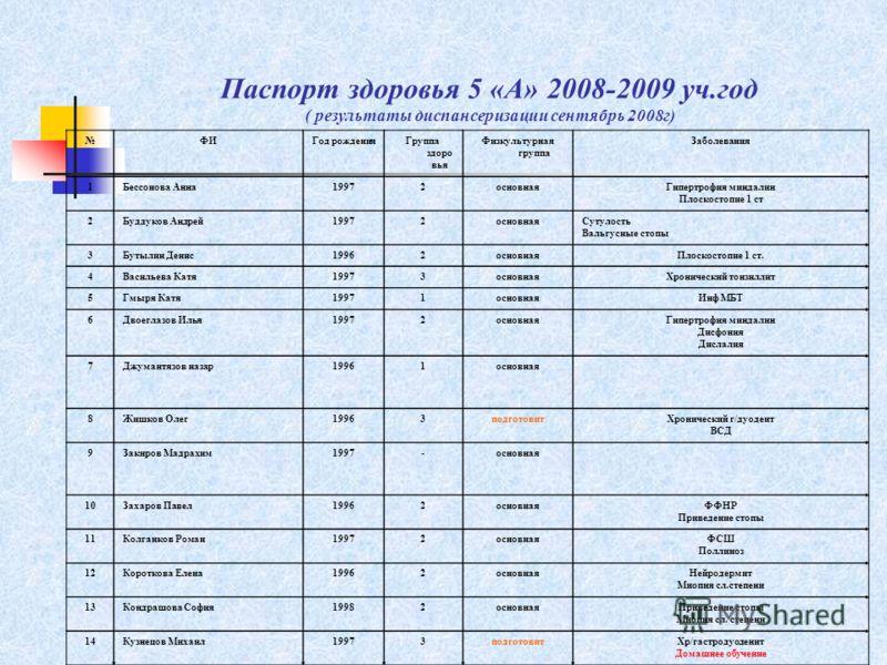 Паспорт здоровья 5 «А» 2008-2009 уч.год ( результаты диспансеризации сентябрь 2008г) ФИГод рожденияГруппа здоро вья Физкультурная группа Заболевания 1Бессонова Анна19972основнаяГипертрофия миндалин Плоскостопие 1 ст 2Буддуков Андрей19972основнаяСутул