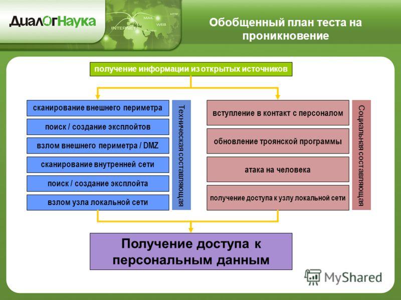 получение информации из открытых источников сканирование внешнего периметра поиск / создание эксплойтов взлом внешнего периметра / DMZ сканирование внутренней сети поиск / создание эксплойта взлом узла локальной сети вступление в контакт с персоналом