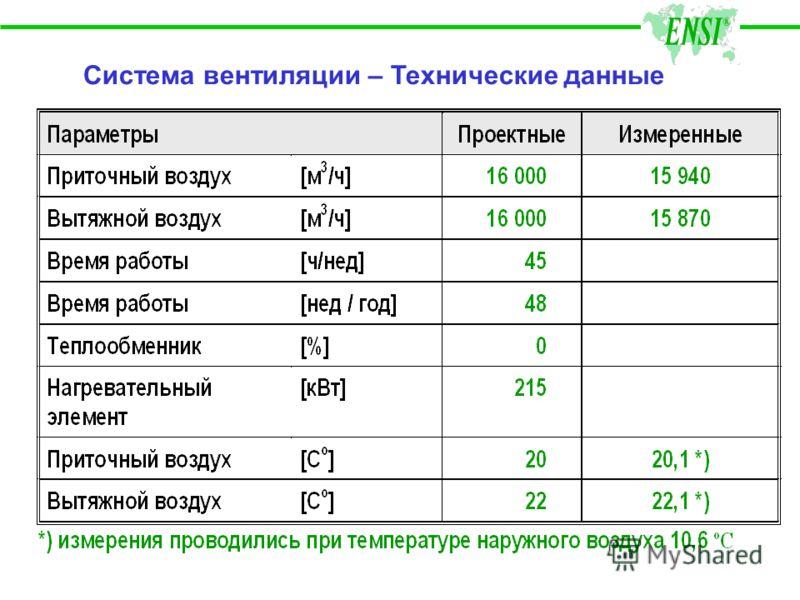 Система вентиляции – Технические данные