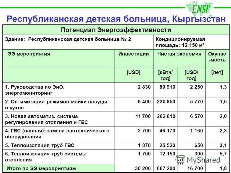 Республиканская детская больница, Кыргызстан Потенциал Энергоэффективности Здание: Республиканская детская больница 2Кондиционируемая площадь: 12 150 м² ЭЭ мероприятияИнвестицииЧистая экономияОкупае -мость [USD][кВтч/ год] [USD/ год] [лет] 1. Руковод