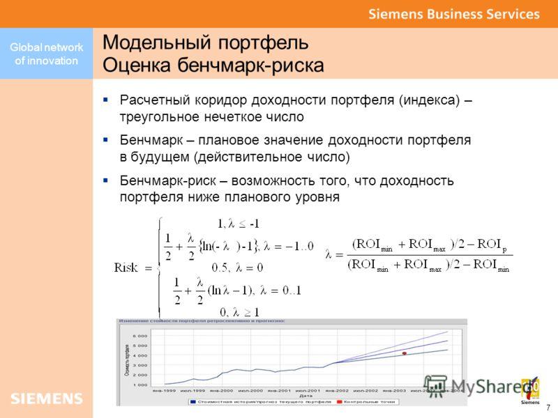 Global network of innovation 7 Модельный портфель Оценка бенчмарк-риска Расчетный коридор доходности портфеля (индекса) – треугольное нечеткое число Бенчмарк – плановое значение доходности портфеля в будущем (действительное число) Бенчмарк-риск – воз