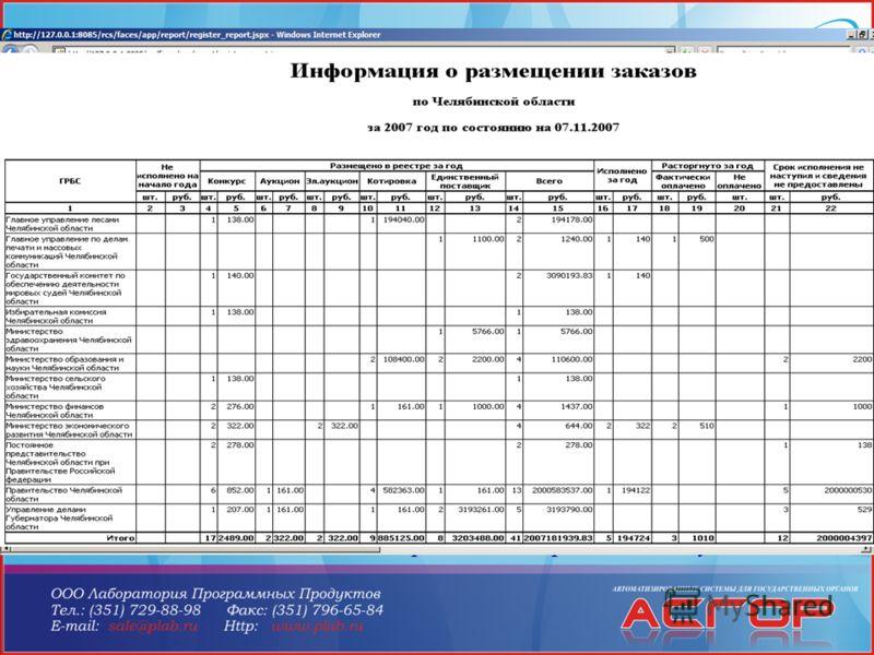 Отчетность в АСГОР «РГК» Отчет «Реестр» - позволяет получить реестр контрактов в форме, установленной Постановлением 807 за произвольный период, отобрать реестровые записи, по любому параметру «Аналитический отчет» позволяет получить сводную информац