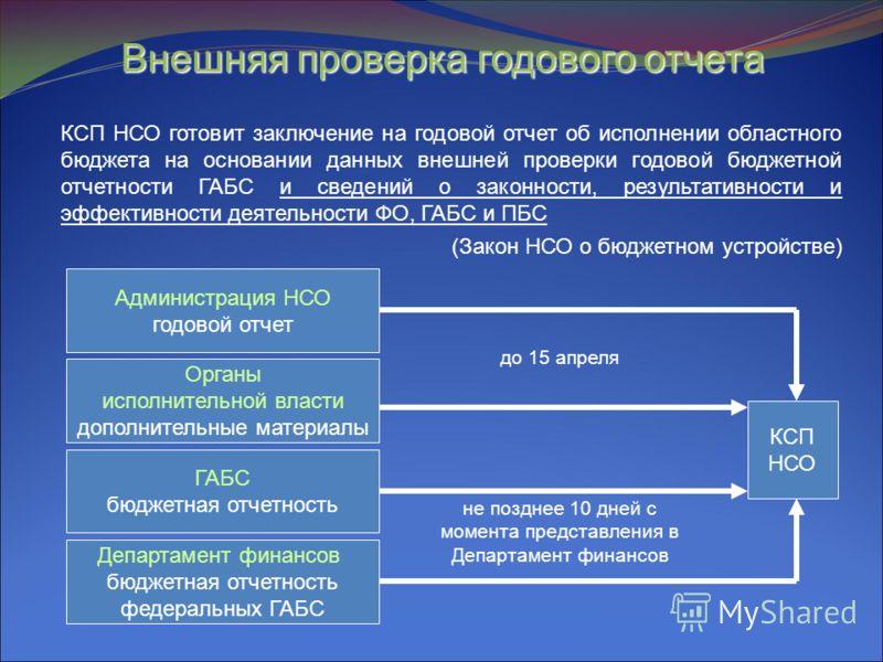 Внешняя проверка годового отчета КСП НСО готовит заключение на годовой отчет об исполнении областного бюджета на основании данных внешней проверки годовой бюджетной отчетности ГАБС и сведений о законности, результативности и эффективности деятельност