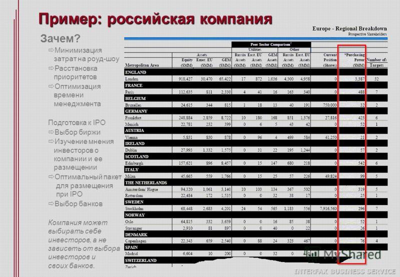 Пример: российская компания Зачем? Минимизация затрат на роуд-шоу Расстановка приоритетов Оптимизация времени менеджмента Подготовка к IPO Выбор биржи Изучение мнения инвесторов о компании и ее размещении Оптимальный пакет для размещения при IPO Выбо