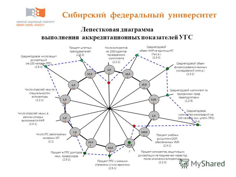 Сибирский федеральный университет Лепестковая диаграмма выполнения аккредитационных показателей УГС Процент ППС с учеными степенями и/или званиями (2.5-1) Число аспирантов на 100студентов приведенного контингента (2.2-2) Среднегодовой объем финансиро